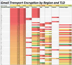 Email Encryption by Country 2016