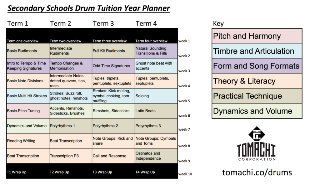 Secondary Schools Full Year Drum Tuition Plan (PDF)