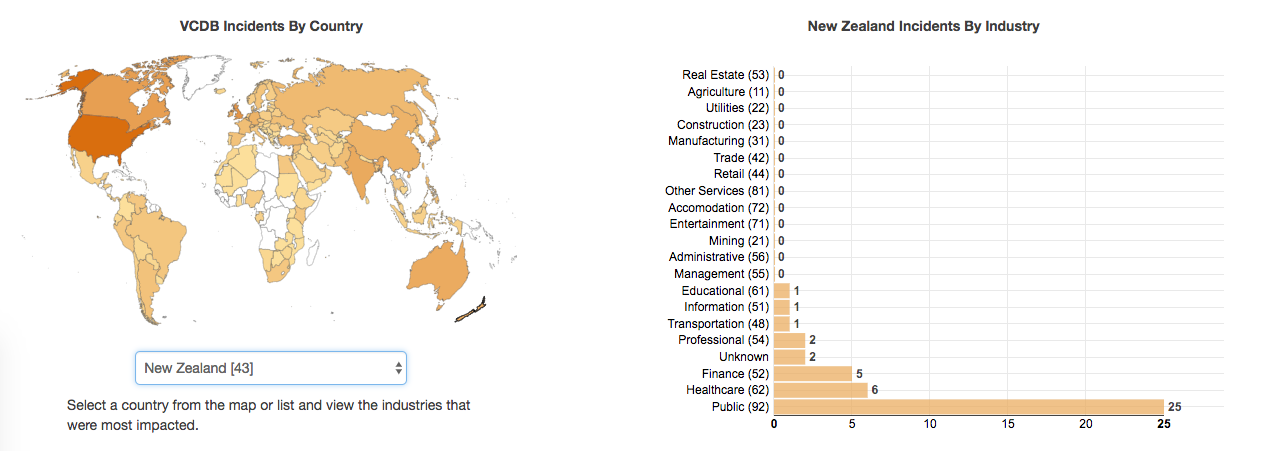 Chart of NZ info security incidents