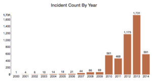 Incident Count By Year